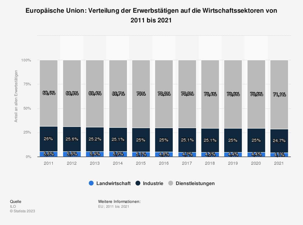 Statistik: Europäische Union: Verteilung der Erwerbstätigen auf die Wirtschaftssektoren von 2007 bis 2017 | Statista