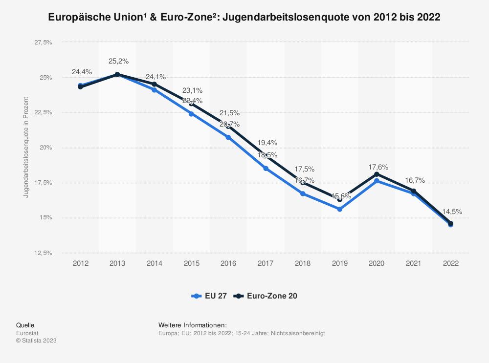 Statistik: Europäische Union & Euro-Zone: Jugendarbeitslosenquote von 2006 bis 2016 | Statista