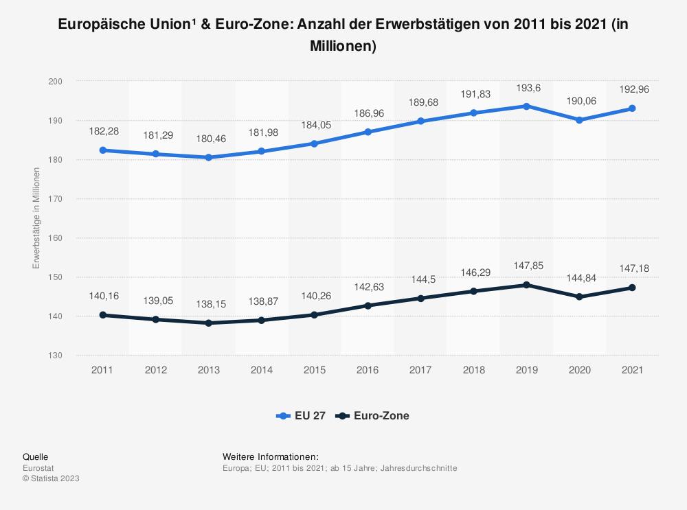 Statistik: Europäische Union & Euro-Zone: Anzahl der Erwerbstätigen von 2007 bis 2017 (in Millionen) | Statista
