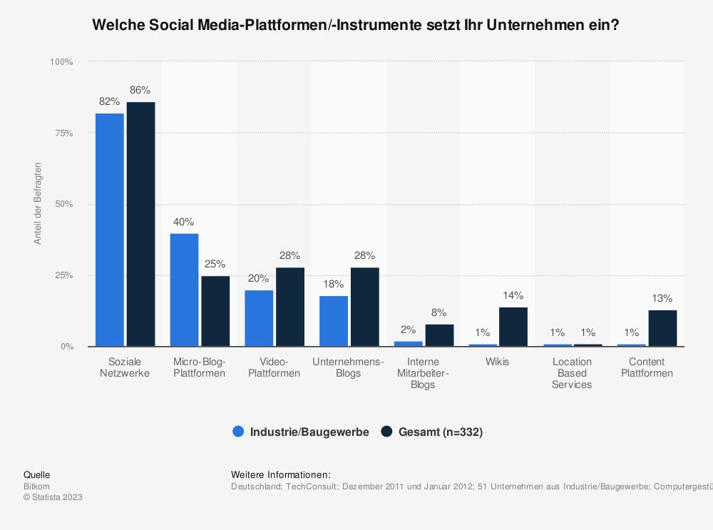 Statistik: Welche Social Media-Plattformen/-Instrumente setzt Ihr Unternehmen ein? | Statista