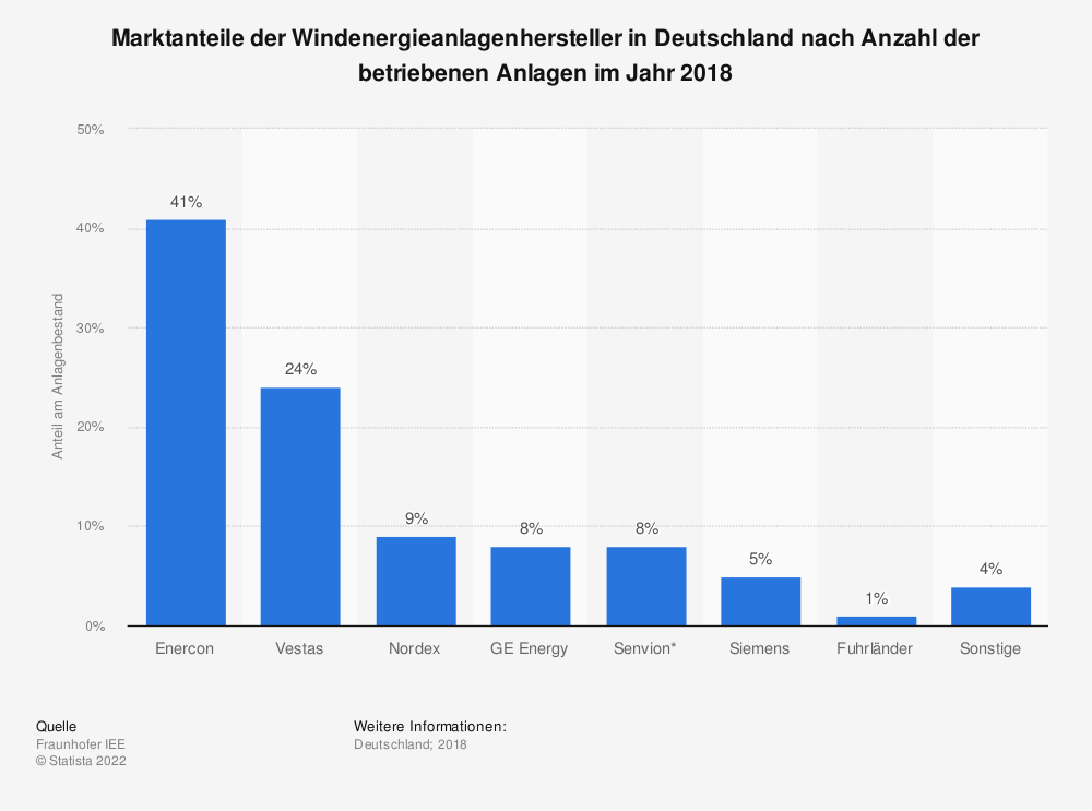 Statistik: Marktanteile der Windenergieanlagenhersteller in Deutschland nach Anzahl der betriebenen Anlagen im Jahr 2018 | Statista