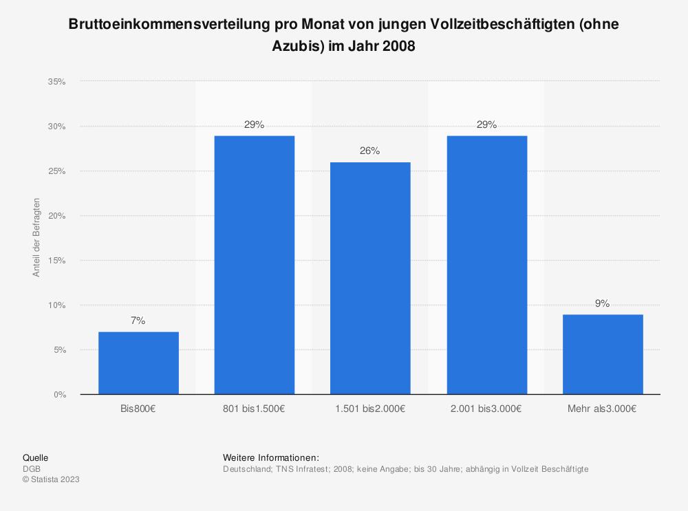 Statistik: Bruttoeinkommensverteilung pro Monat von jungen Vollzeitbeschäftigten (ohne Azubis) im Jahr 2008 | Statista