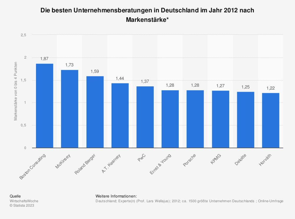 Statistik: Die besten Unternehmensberatungen in Deutschland im Jahr 2012 nach Markenstärke* | Statista