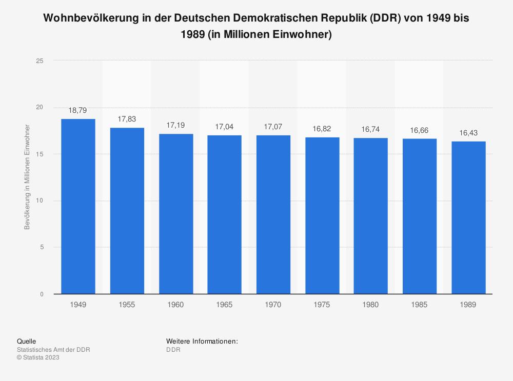Statistik: Wohnbevölkerung in der Deutschen Demokratischen Republik (DDR) von 1949 bis 1989 (in Millionen Einwohner) | Statista