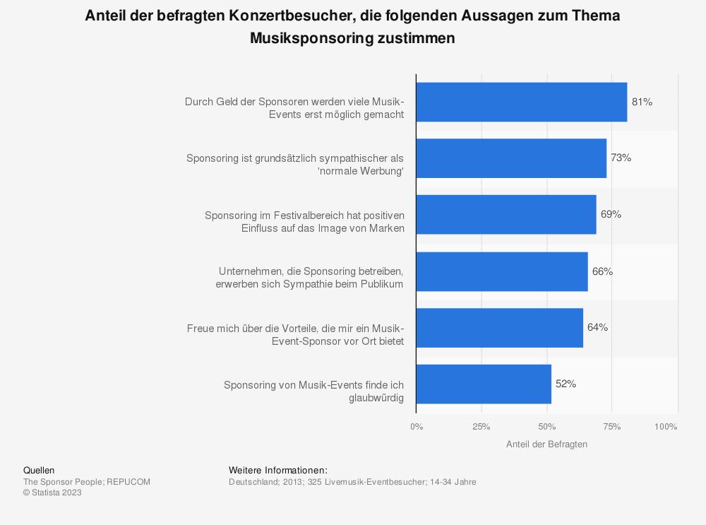 Statistik: Anteil der befragten Konzertbesucher, die folgenden Aussagen zum Thema Musiksponsoring zustimmen | Statista