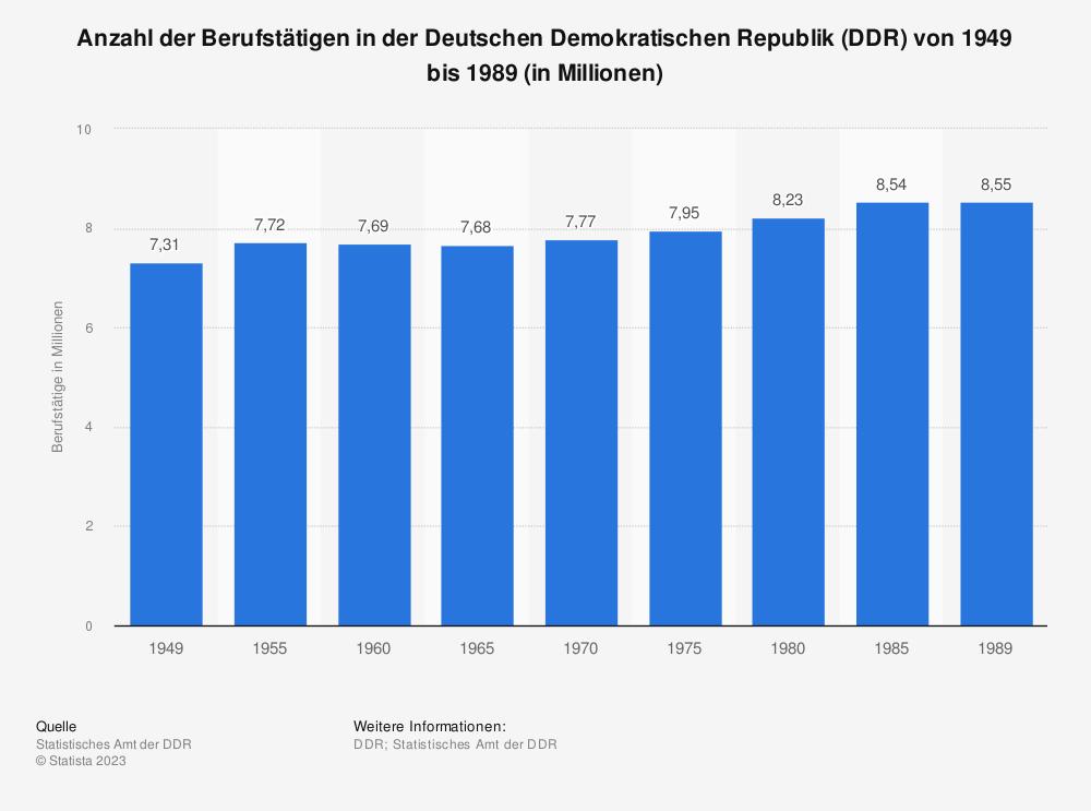 Statistik: Anzahl der Berufstätigen in der Deutschen Demokratischen Republik (DDR) von 1949 bis 1989 (in Millionen) | Statista