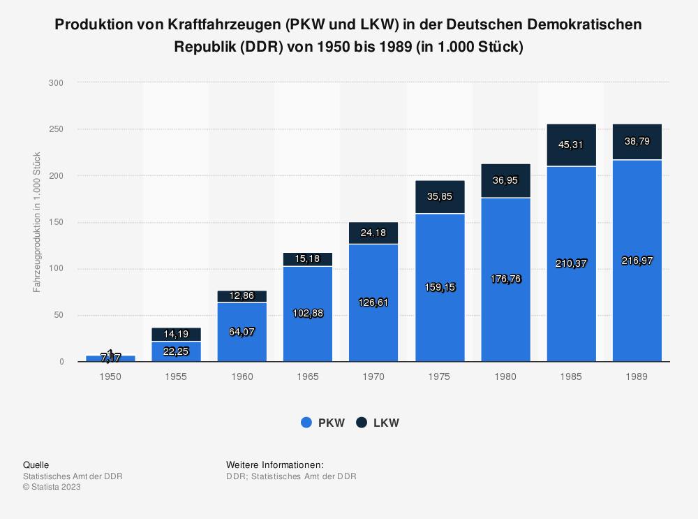 Statistik: Produktion von Kraftfahrzeugen (PKW und LKW) in der Deutschen Demokratischen Republik (DDR) von 1950 bis 1989 (in 1.000 Stück) | Statista