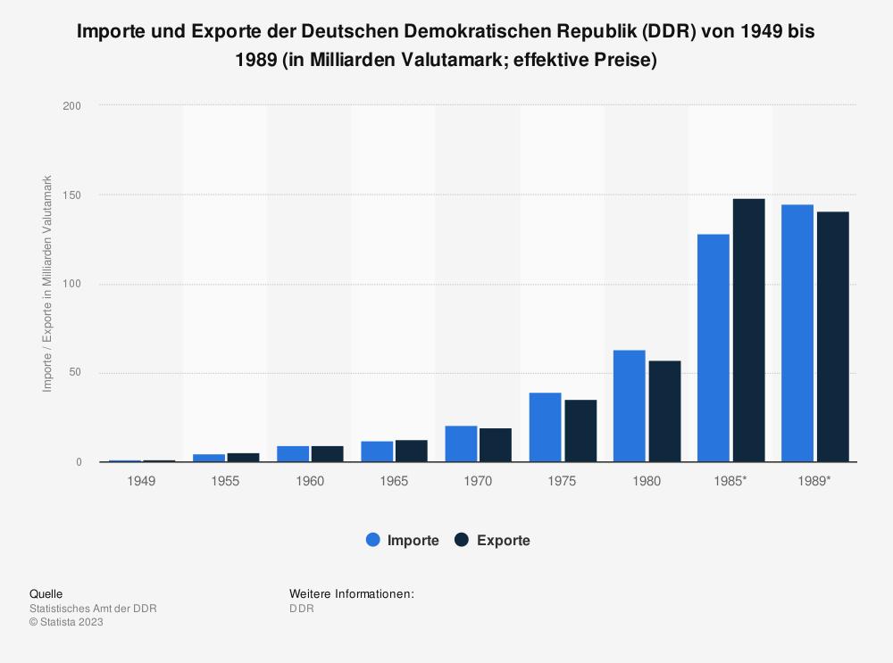 Statistik: Importe und Exporte der Deutschen Demokratischen Republik (DDR) von 1949 bis 1989 (in Milliarden Valutamark&#x3B; effektive Preise) | Statista