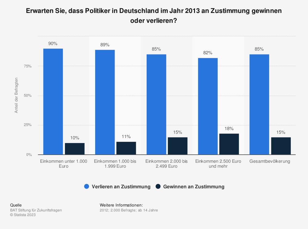 Statistik: Erwarten Sie, dass Politiker in Deutschland im Jahr 2013 an Zustimmung gewinnen oder verlieren? | Statista