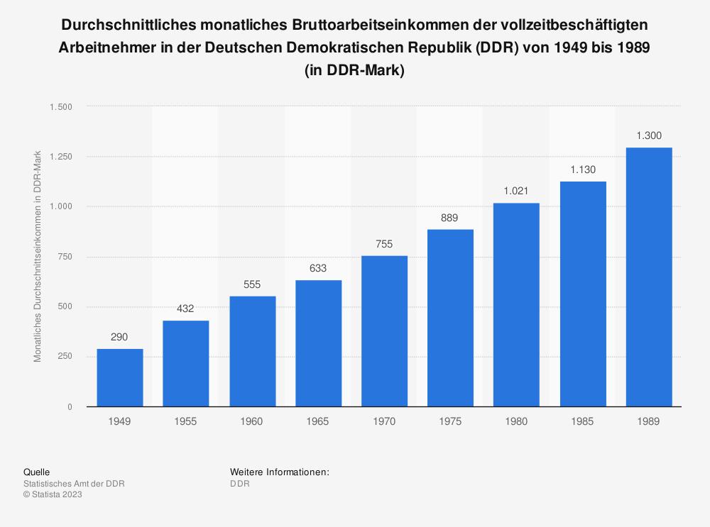 Statistik: Durchschnittliches monatliches Bruttoarbeitseinkommen der vollzeitbeschäftigten Arbeitnehmer in der Deutschen Demokratischen Republik (DDR) von 1949 bis 1989 (in DDR-Mark) | Statista