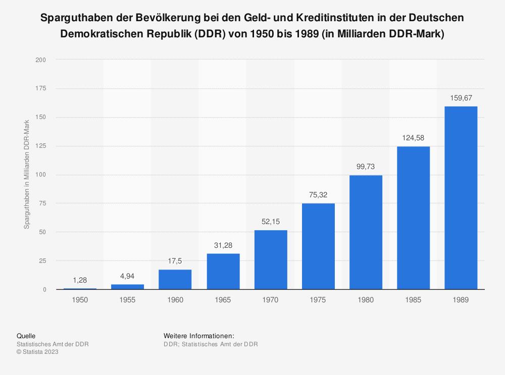 Statistik: Sparguthaben der Bevölkerung bei den Geld- und Kreditinstituten in der Deutschen Demokratischen Republik (DDR) von 1950 bis 1989 (in Milliarden DDR-Mark) | Statista