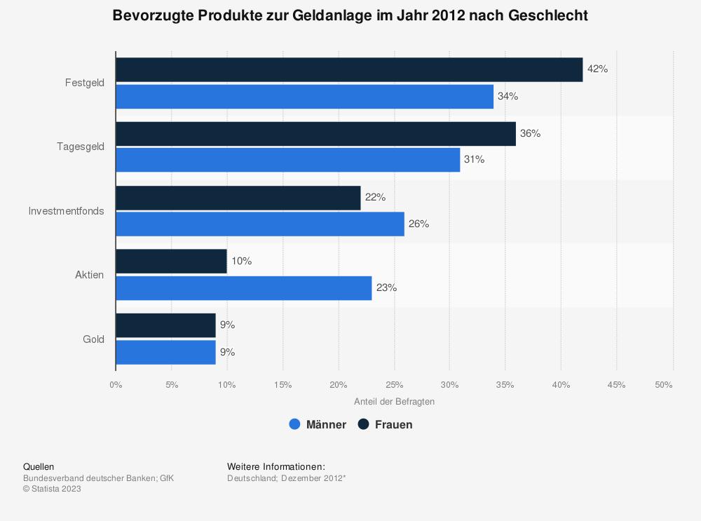 Statistik: Bevorzugte Produkte zur Geldanlage im Jahr 2012 nach Geschlecht | Statista