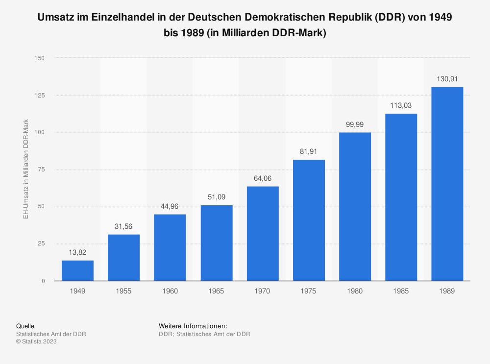 Statistik: Umsatz im Einzelhandel in der Deutschen Demokratischen Republik (DDR) von 1949 bis 1989 (in Milliarden DDR-Mark) | Statista