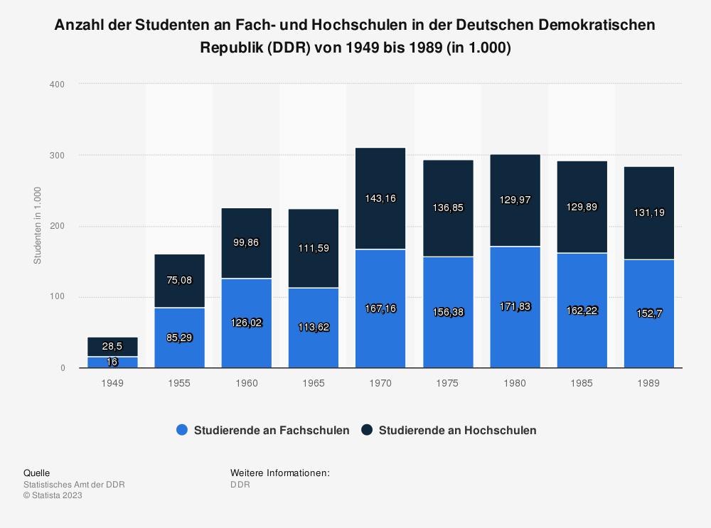 Statistik: Anzahl der Studenten an Fach- und Hochschulen in der Deutschen Demokratischen Republik (DDR) von 1949 bis 1989 (in 1.000) | Statista