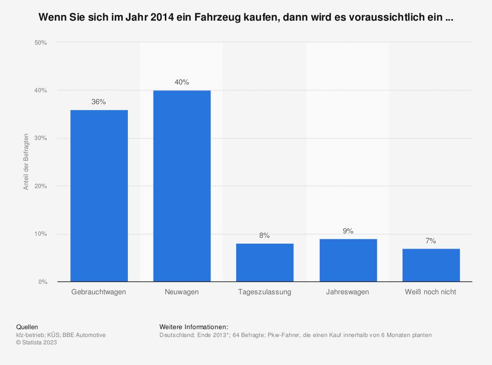 Statistik: Wenn Sie sich im Jahr 2014 ein Fahrzeug kaufen, dann wird es voraussichtlich ein ... | Statista