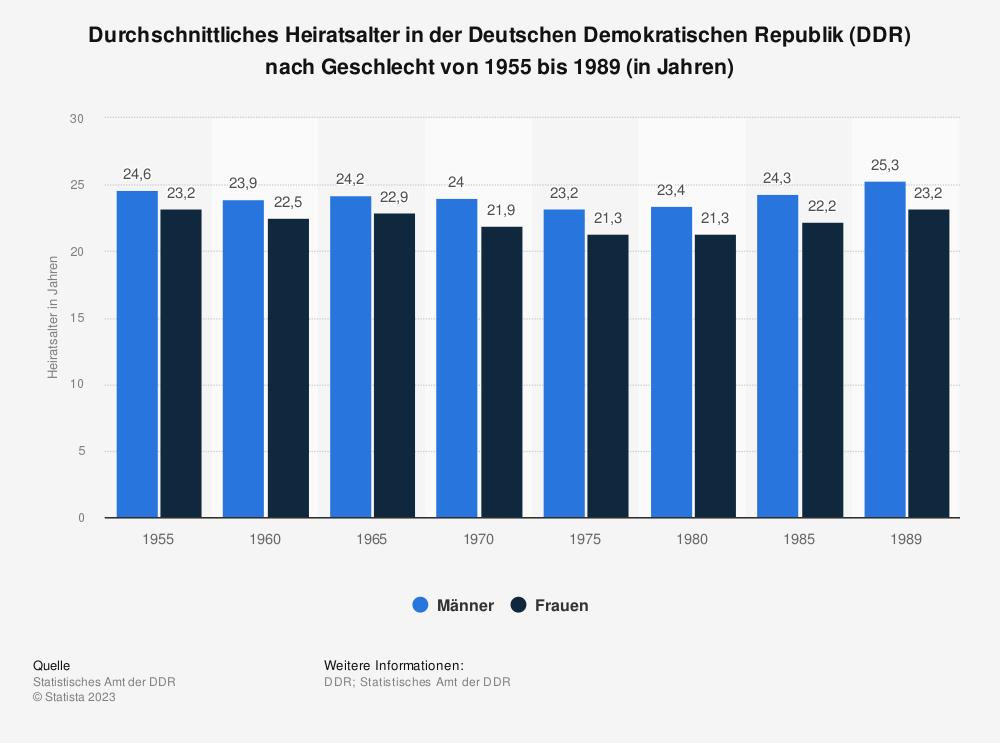 Statistik: Durchschnittliches Heiratsalter in der Deutschen Demokratischen Republik (DDR) nach Geschlecht von 1955 bis 1989 (in Jahren) | Statista