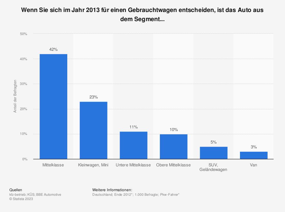 Statistik: Wenn Sie sich im Jahr 2013 für einen Gebrauchtwagen entscheiden, ist das Auto aus dem Segment... | Statista