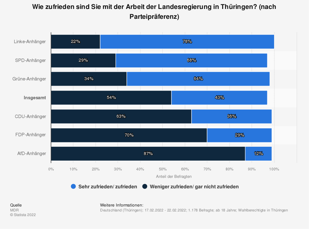 Statistik: Wie zufrieden sind Sie mit der Arbeit der Landesregierung in Thüringen? (nach Parteipräferenz) | Statista