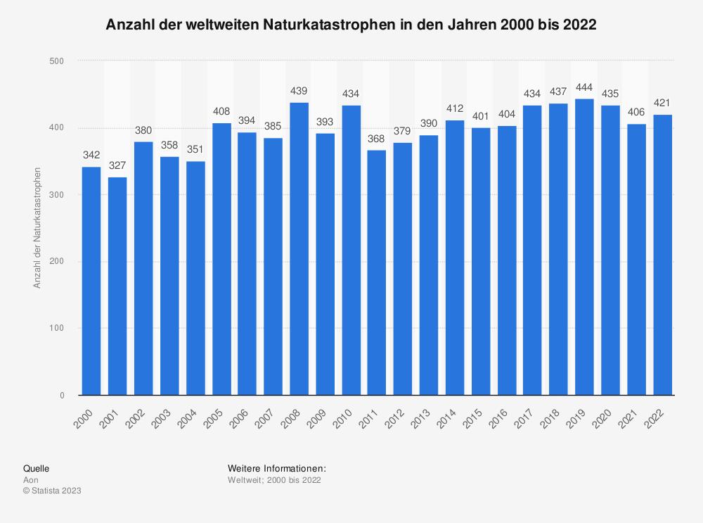 Statistik: Anzahl der weltweiten Naturkatastrophen von 2004 bis 2012 | Statista