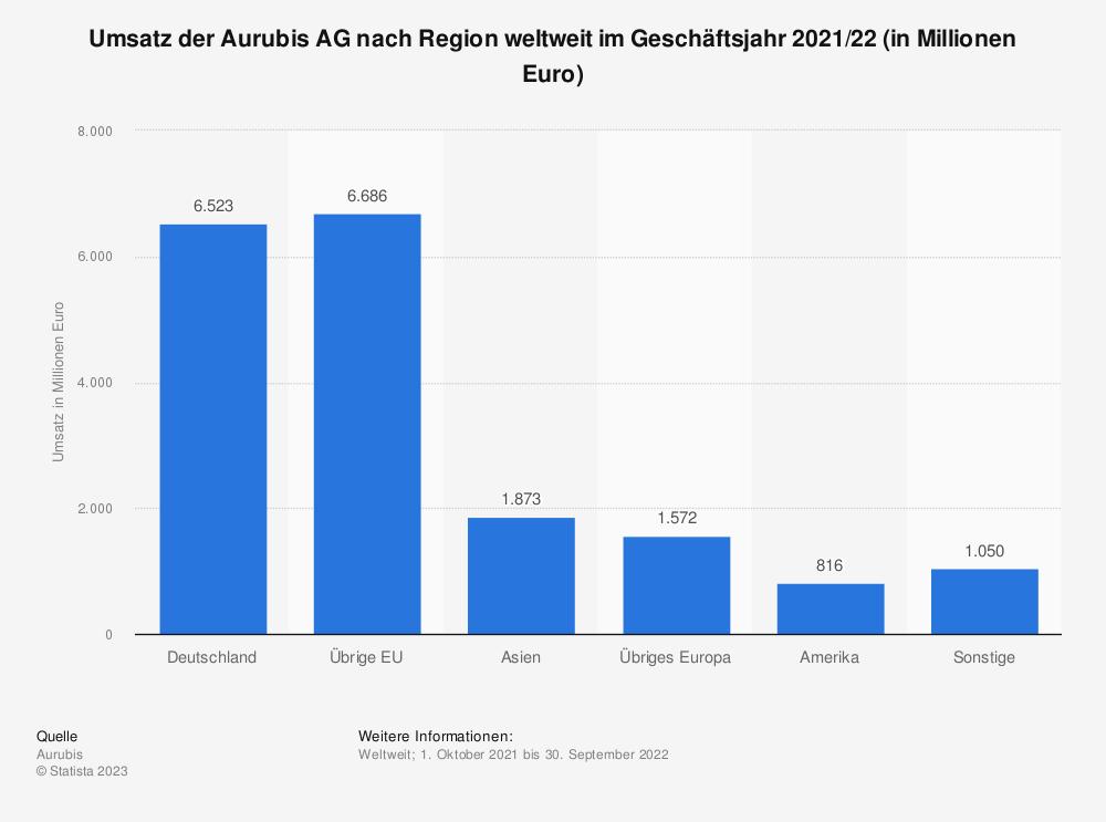 Statistik: Umsatz der Aurubis AG nach Region weltweit im Geschäftsjahr 2017/18 (in Millionen Euro) | Statista