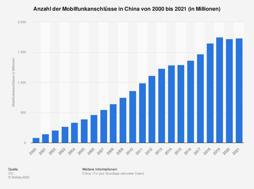 Statistik: Anzahl der Mobilfunkanschlüsse in China von 2000 bis 2017 (in Millionen) | Statista