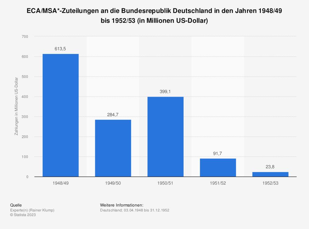Statistik: ECA/MSA *-Zuteilungen an die Bundesrepublik Deutschland in den Jahren 1948/49 bis 1952/53 (in Millionen US-Dollar) | Statista