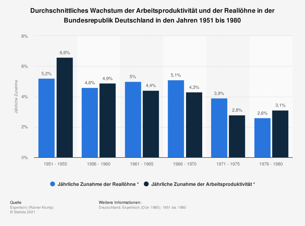 Statistik: Durchschnittliches Wachstum der Arbeitsproduktivität und der Reallöhne in der Bundesrepublik Deutschland in den Jahren 1951 bis 1980 | Statista