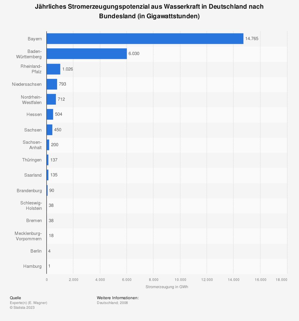 Statistik: Jährliches Stromerzeugungspotenzial aus Wasserkraft in Deutschland nach Bundesland (in Gigawattstunden) | Statista