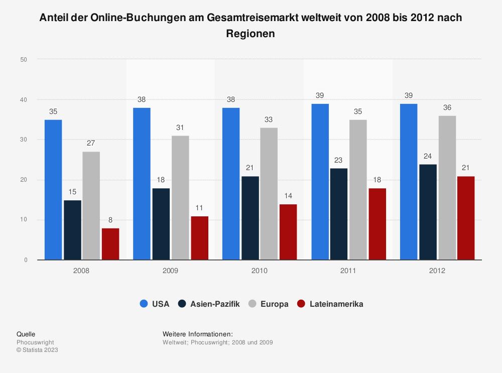 Statistik: Anteil der Online-Buchungen am Gesamtreisemarkt weltweit von 2008 bis 2012 nach Regionen | Statista