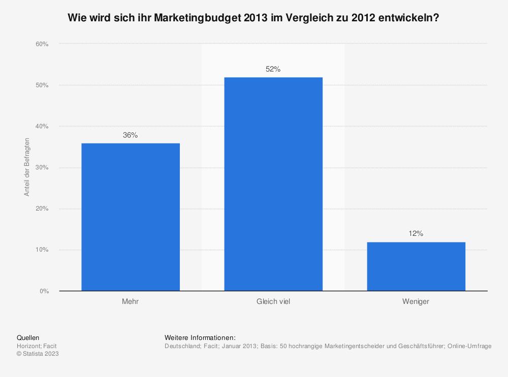 Statistik: Wie wird sich ihr Marketingbudget 2013 im Vergleich zu 2012 entwickeln? | Statista