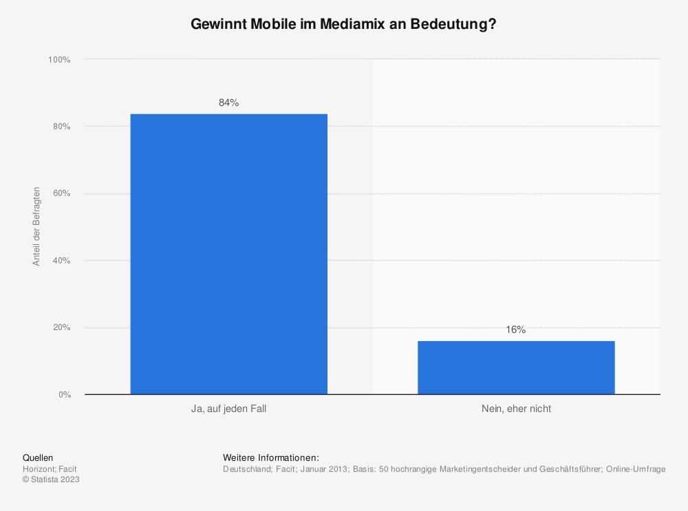 Statistik: Gewinnt Mobile im Mediamix an Bedeutung? | Statista