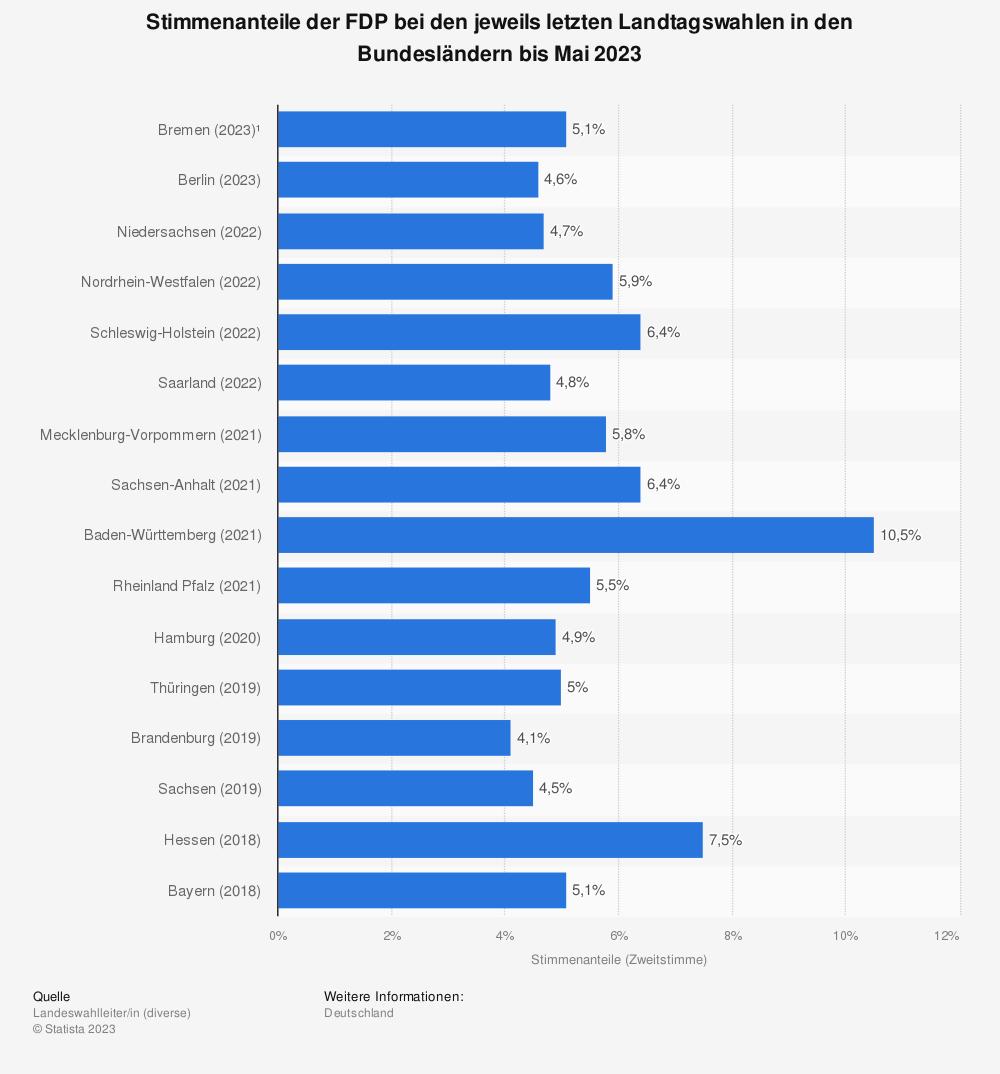 Statistik: Stimmenanteile der FDP bei den jeweils letzten Landtagswahlen in den Bundesländern bis Februar 2020 | Statista