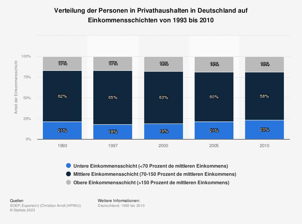 Statistik: Verteilung der Personen in Privathaushalten in Deutschland auf Einkommensschichten von 1993 bis 2010 | Statista