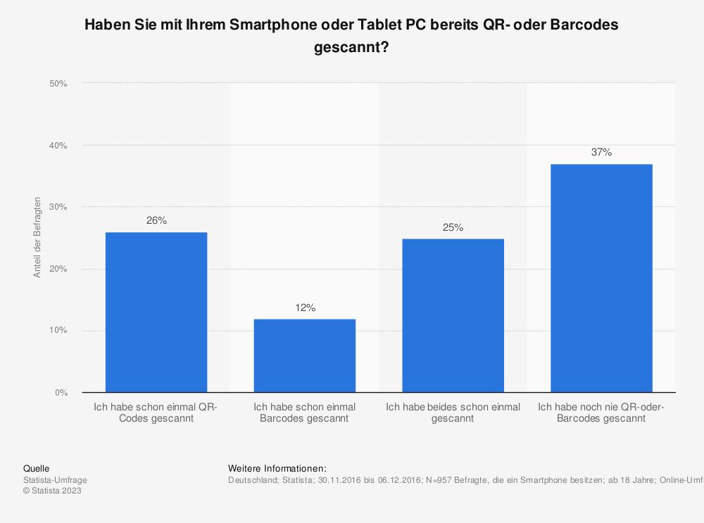 Statistik: Haben Sie mit Ihrem Smartphone oder Tablet PC bereits QR- oder Barcodes gescannt? | Statista