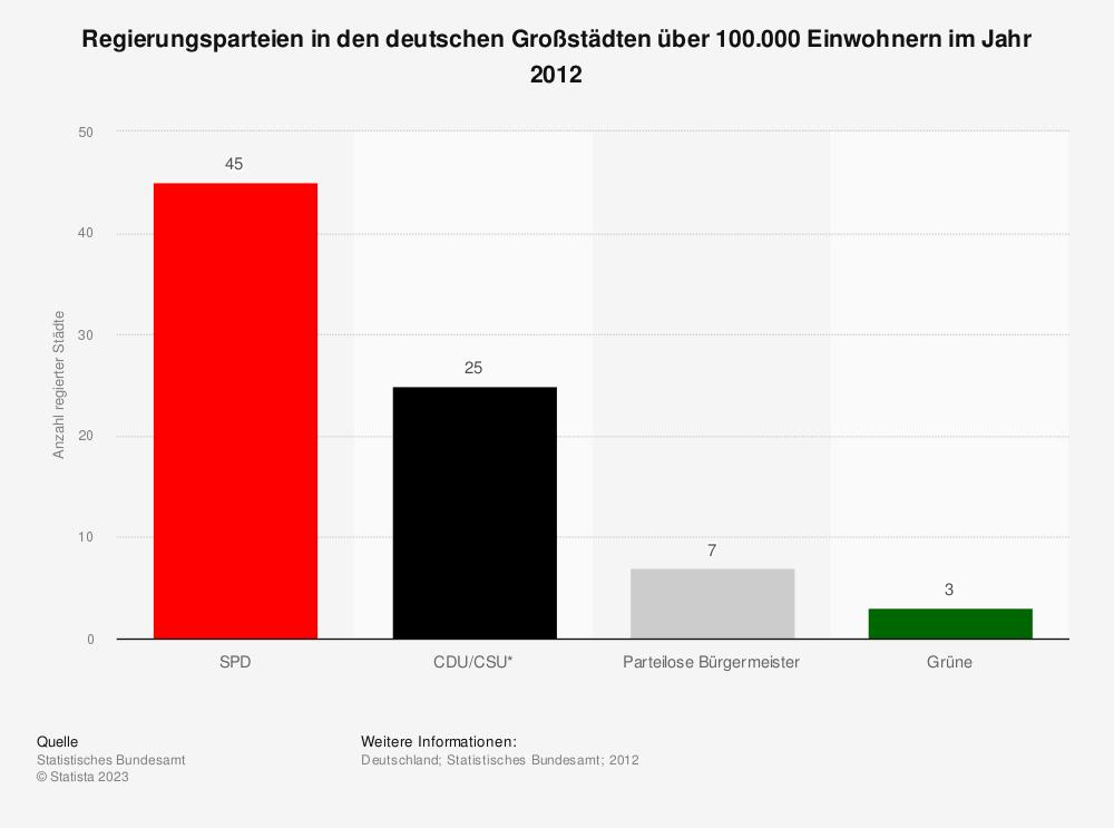 Statistik: Regierungsparteien in den deutschen Großstädten über 100.000 Einwohnern im Jahr 2012 | Statista