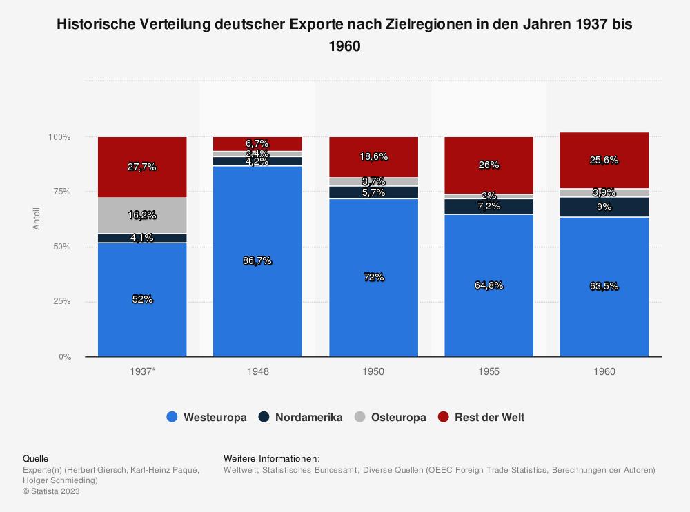 Statistik: Historische Verteilung deutscher Exporte nach Zielregionen in den Jahren 1937 bis 1960 | Statista
