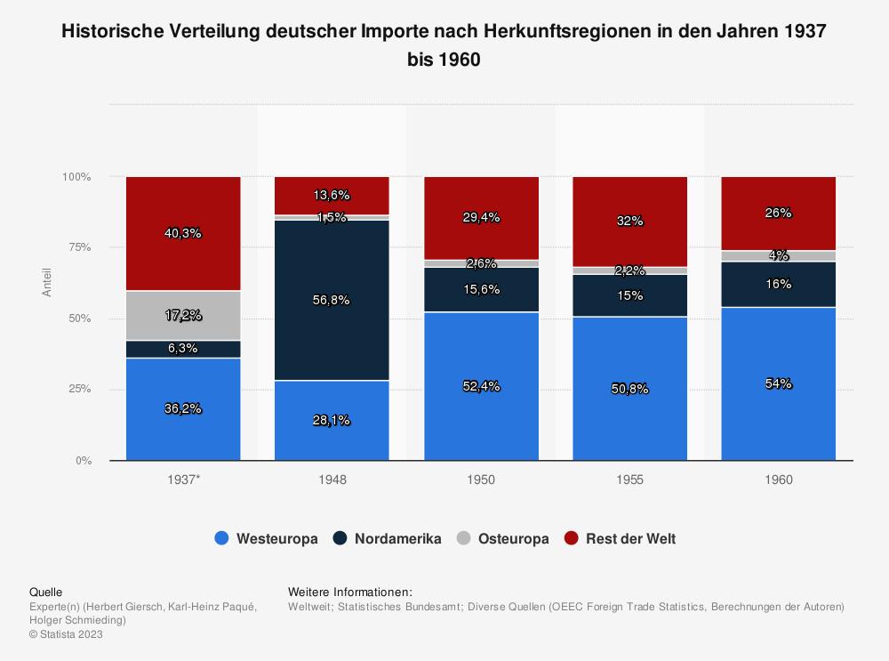 Statistik: Historische Verteilung deutscher Importe nach Herkunftsregionen in den Jahren 1937 bis 1960 | Statista
