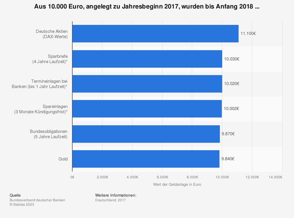 Statistik: Aus 10.000 Euro, angelegt zu Jahresbeginn 2017, wurden bis Anfang 2018 ... | Statista