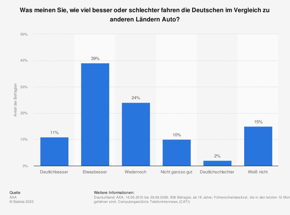 Statistik: Was meinen Sie, wie viel besser oder schlechter fahren die Deutschen im Vergleich zu anderen Ländern Auto? | Statista