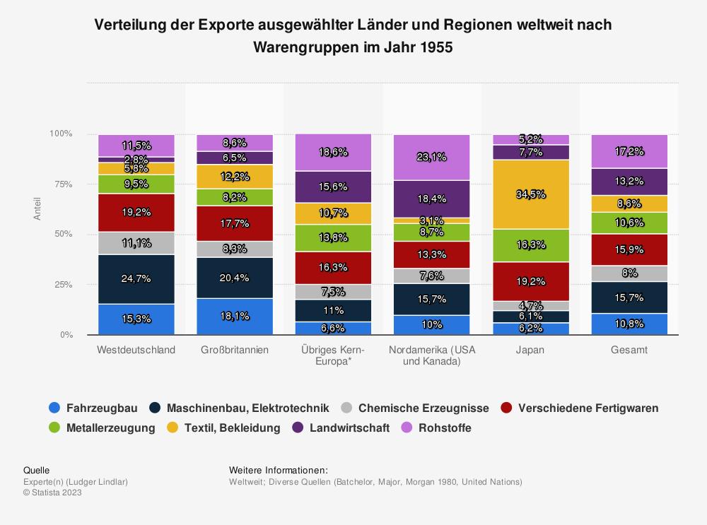 Statistik: Verteilung der Exporte ausgewählter Länder und Regionen weltweit nach Warengruppen im Jahr 1955 | Statista
