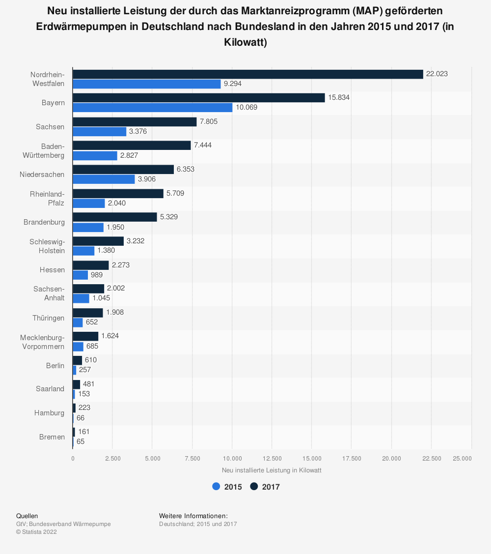 Statistik: Neu installierte Leistung der durch das Marktanreizprogramm (MAP) geförderten Erdwärmepumpen in Deutschland nach Bundesland in den Jahren 2015 und 2017 (in Kilowatt)   Statista