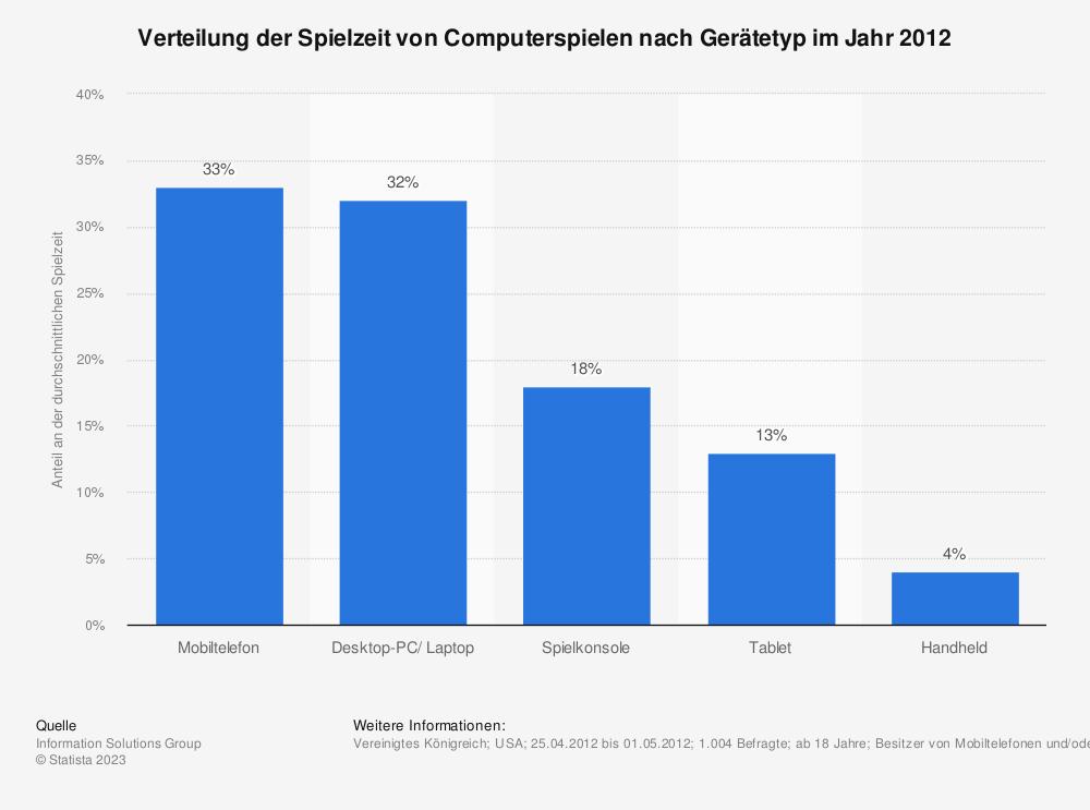Statistik: Verteilung der Spielzeit von Computerspielen nach Gerätetyp im Jahr 2012 | Statista