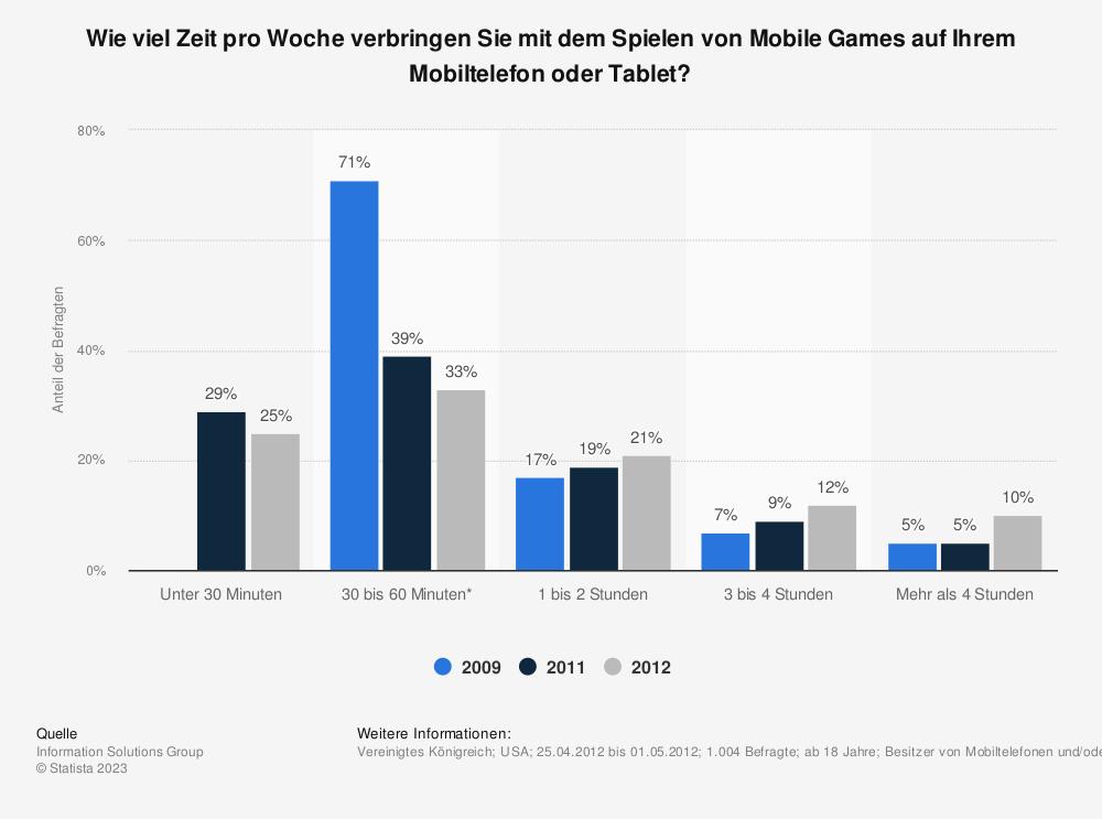 Statistik: Wie viel Zeit pro Woche verbringen Sie mit dem Spielen von Mobile Games auf Ihrem Mobiltelefon oder Tablet? | Statista