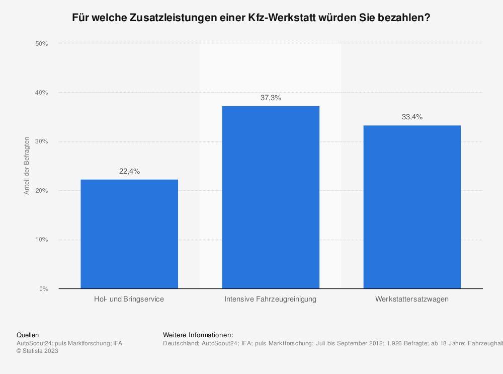 Statistik: Für welche Zusatzleistungen einer Kfz-Werkstatt würden Sie bezahlen?   Statista