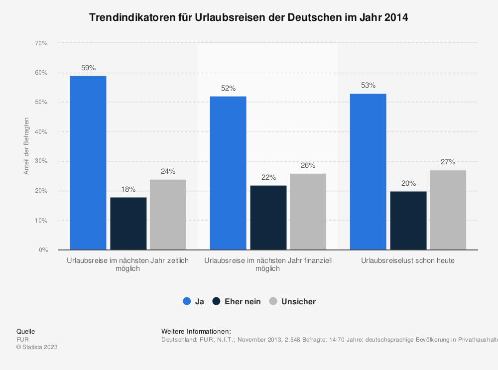 Statistik: Trendindikatoren für Urlaubsreisen der Deutschen im Jahr 2014 | Statista