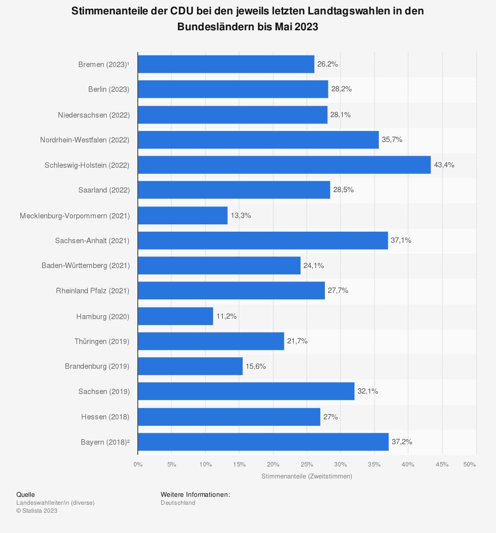 Statistik: Stimmenanteile der CDU bei den jeweils letzten Landtagswahlen in den Bundesländern bis Oktober 2018 | Statista