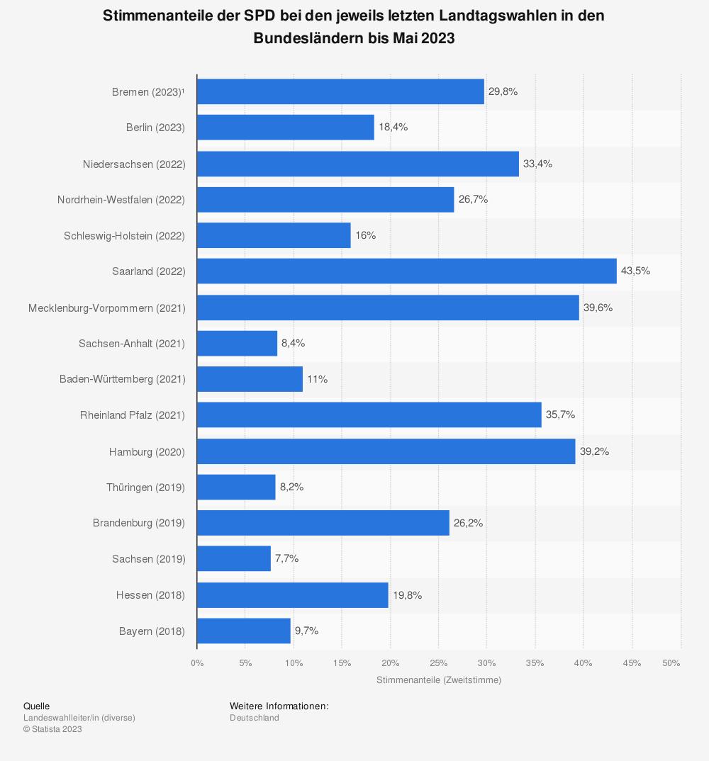 Statistik: Stimmenanteile der SPD bei den jeweils letzten Landtagswahlen in den Bundesländern bis Oktober 2018 | Statista