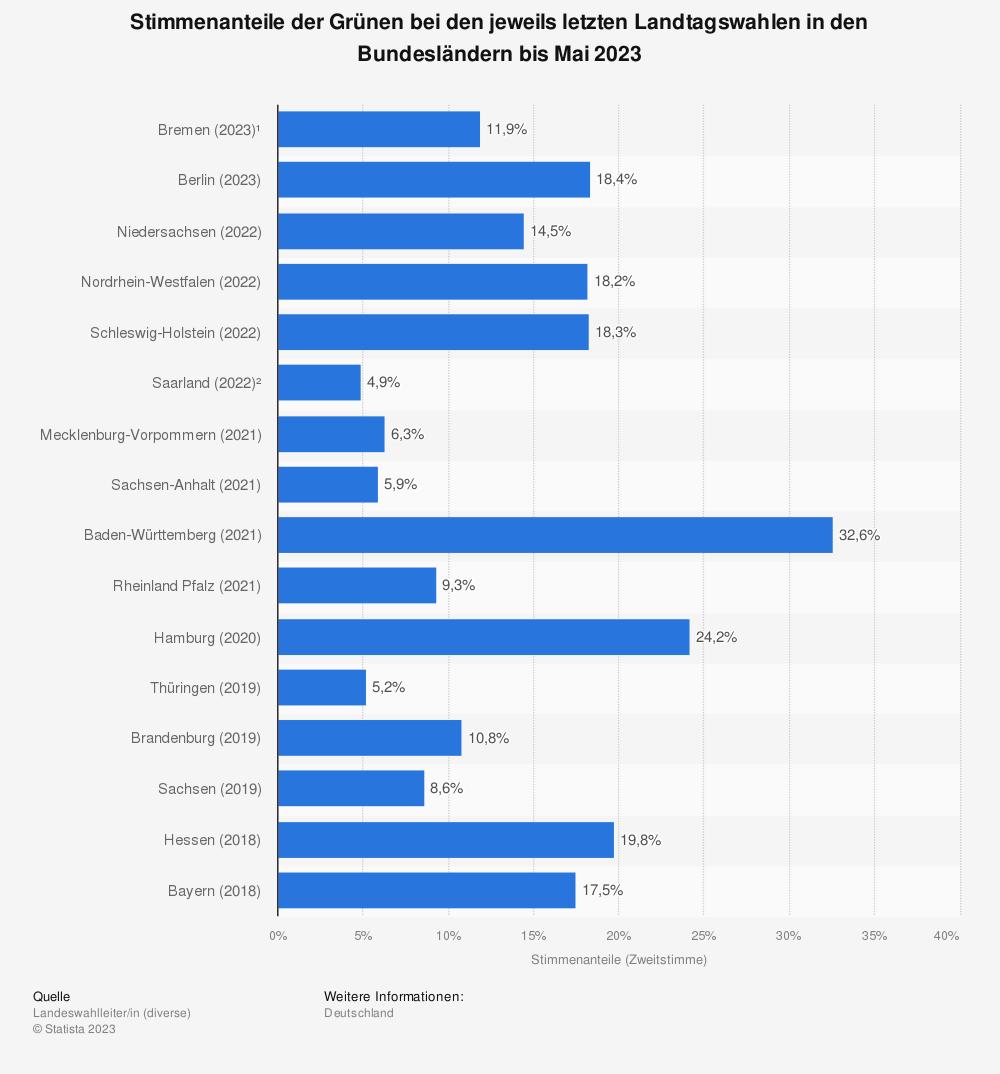 Statistik: Stimmenanteile der Grünen bei den jeweils letzten Landtagswahlen in den Bundesländern bis März 2021 | Statista