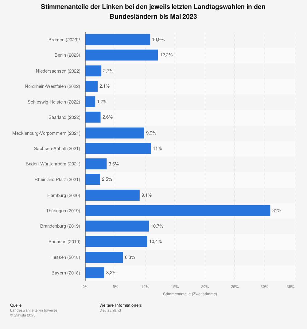 Statistik: Stimmenanteile der Linken bei den jeweils letzten Landtagswahlen in den Bundesländern bis Oktober 2018 | Statista