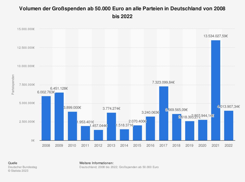Statistik: Volumen der Großspenden ab 50.000 Euro an alle Parteien in Deutschland von 2007 bis 2019 | Statista